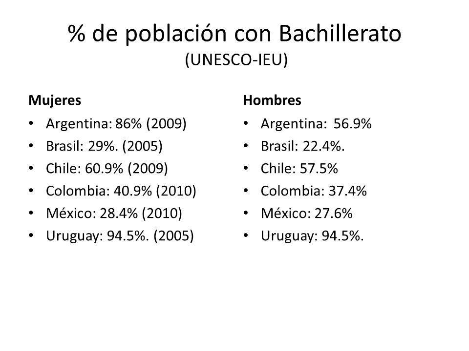% de población con Bachillerato (UNESCO-IEU)