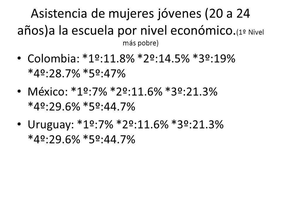Asistencia de mujeres jóvenes (20 a 24 años)a la escuela por nivel económico.(1º Nivel más pobre)