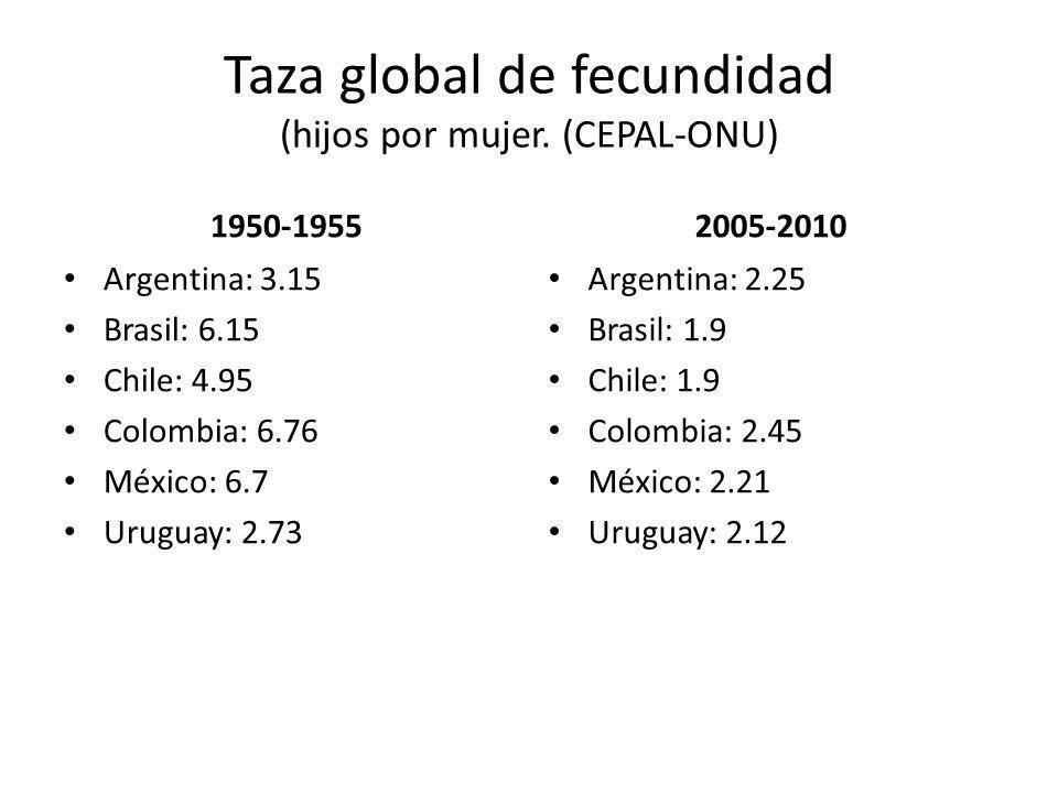 Taza global de fecundidad (hijos por mujer. (CEPAL-ONU)