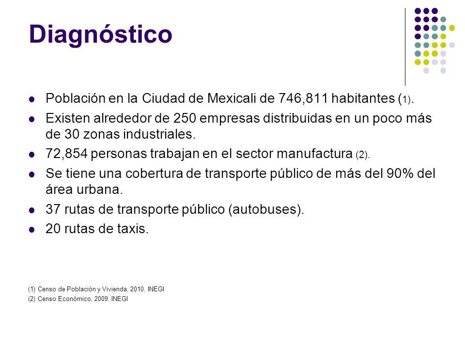 Diagnóstico Población en la Ciudad de Mexicali de 746,811 habitantes (1).