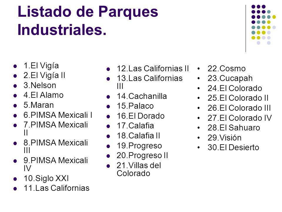 Listado de Parques Industriales.