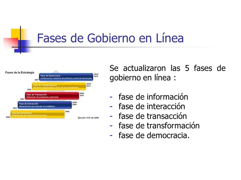 Fases de Gobierno en Línea