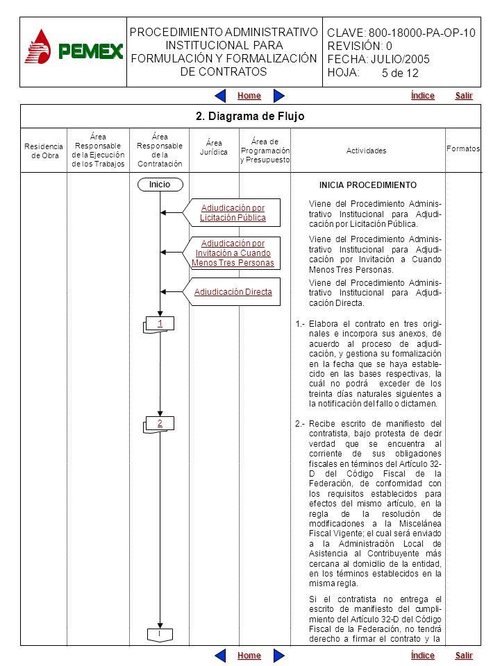 5 de 12 2. Diagrama de Flujo Inicio INICIA PROCEDIMIENTO