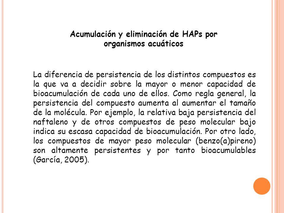 Acumulación y eliminación de HAPs por organismos acuáticos