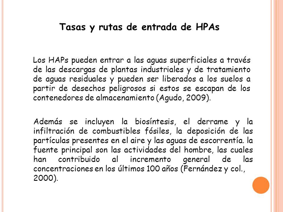 Tasas y rutas de entrada de HPAs