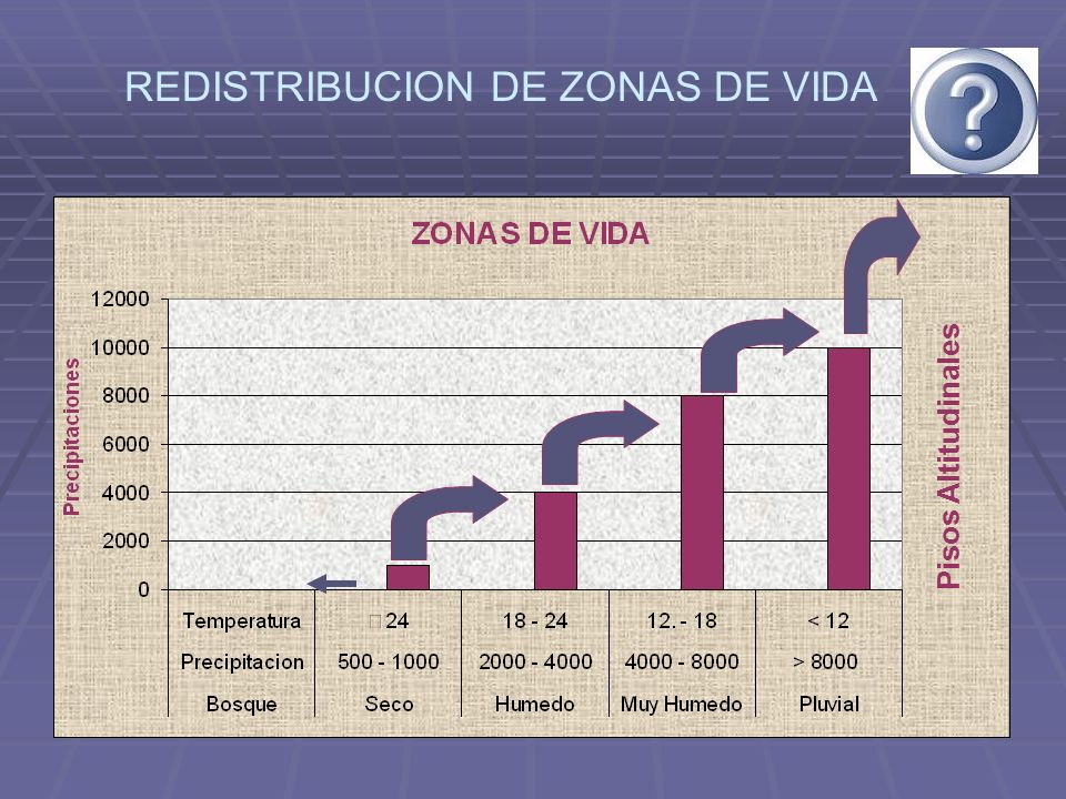 REDISTRIBUCION DE ZONAS DE VIDA