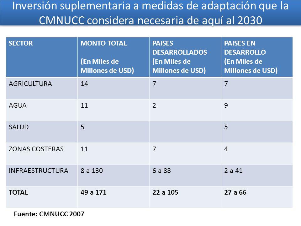Inversión suplementaria a medidas de adaptación que la CMNUCC considera necesaria de aquí al 2030
