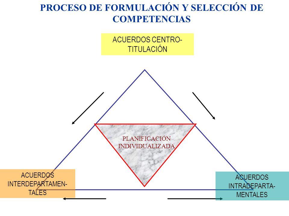 PROCESO DE FORMULACIÓN Y SELECCIÓN DE COMPETENCIAS