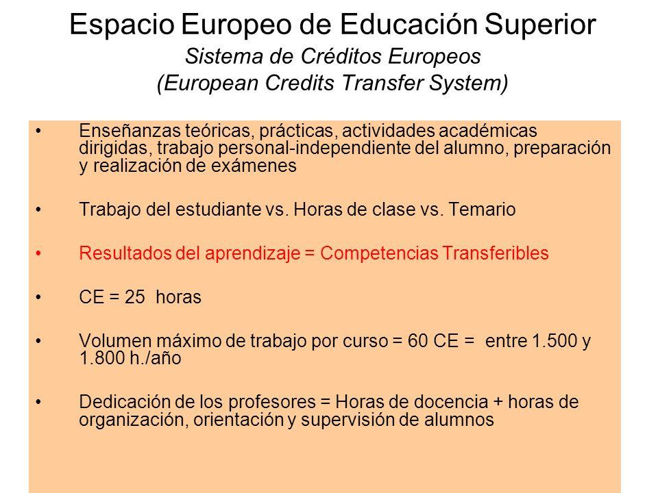 Espacio Europeo de Educación Superior Sistema de Créditos Europeos (European Credits Transfer System)
