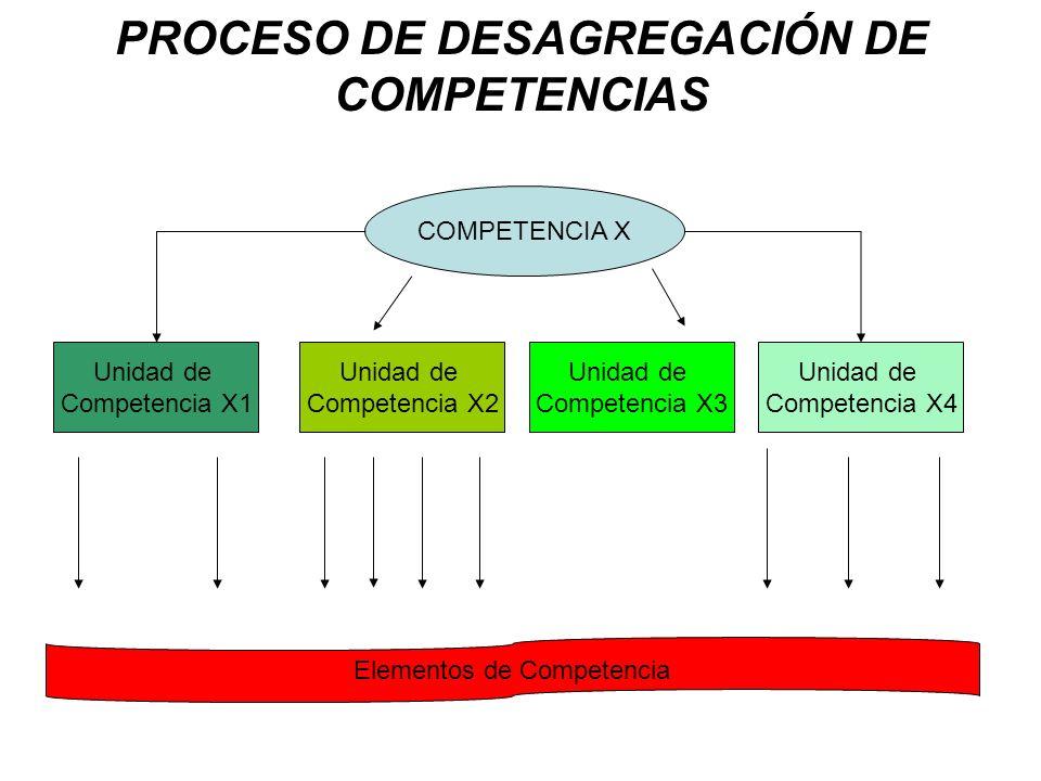 PROCESO DE DESAGREGACIÓN DE COMPETENCIAS
