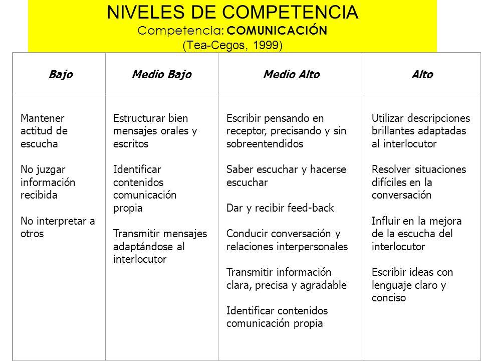 NIVELES DE COMPETENCIA Competencia: COMUNICACIÓN (Tea-Cegos, 1999)