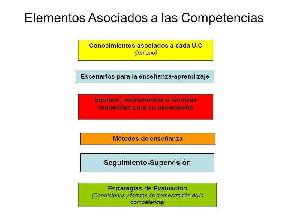 Elementos Asociados a las Competencias