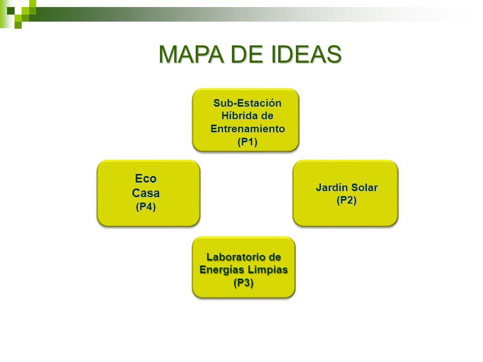 MAPA DE IDEAS Eco Casa Sub-Estación Híbrida de Entrenamiento (P1)
