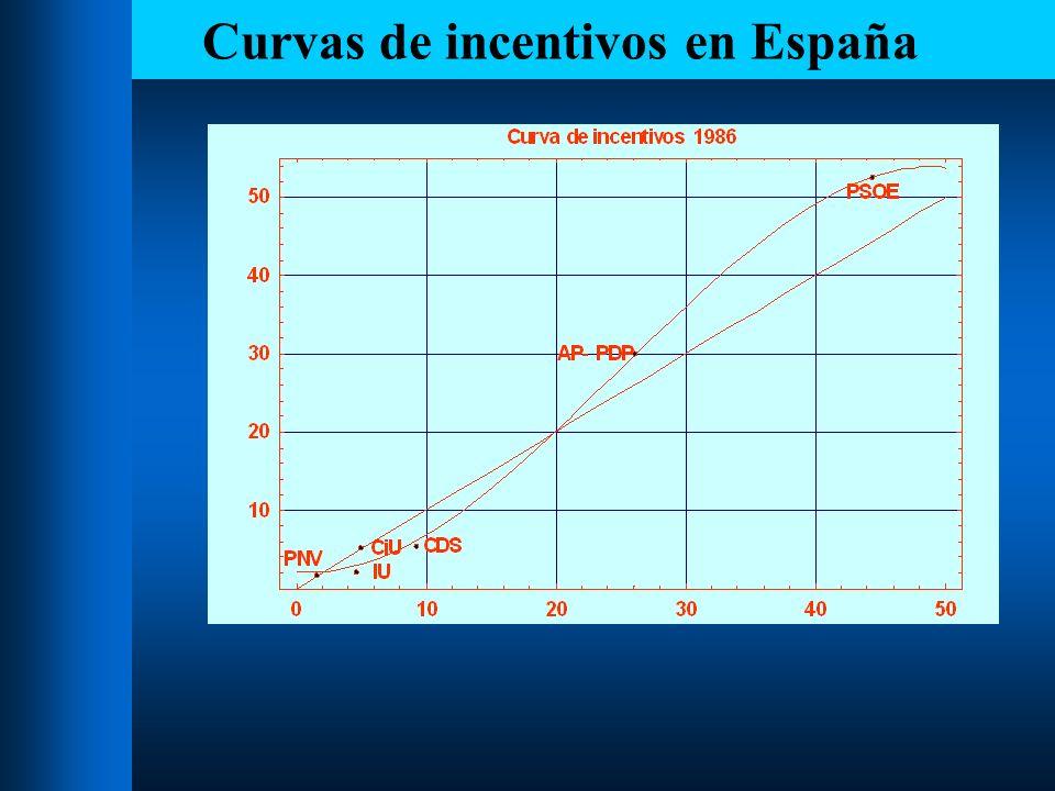 Curvas de incentivos en España