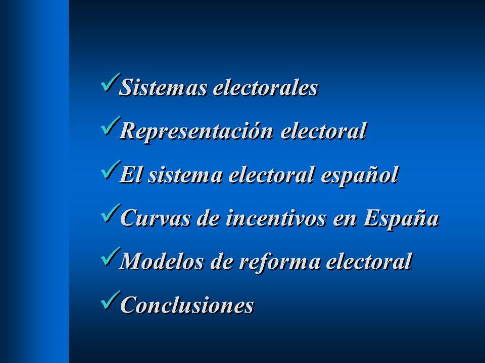 Sistemas electorales Representación electoral. El sistema electoral español. Curvas de incentivos en España.