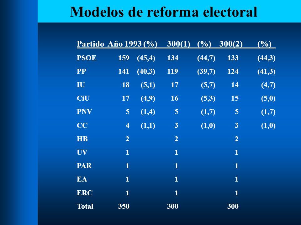 Modelos de reforma electoral