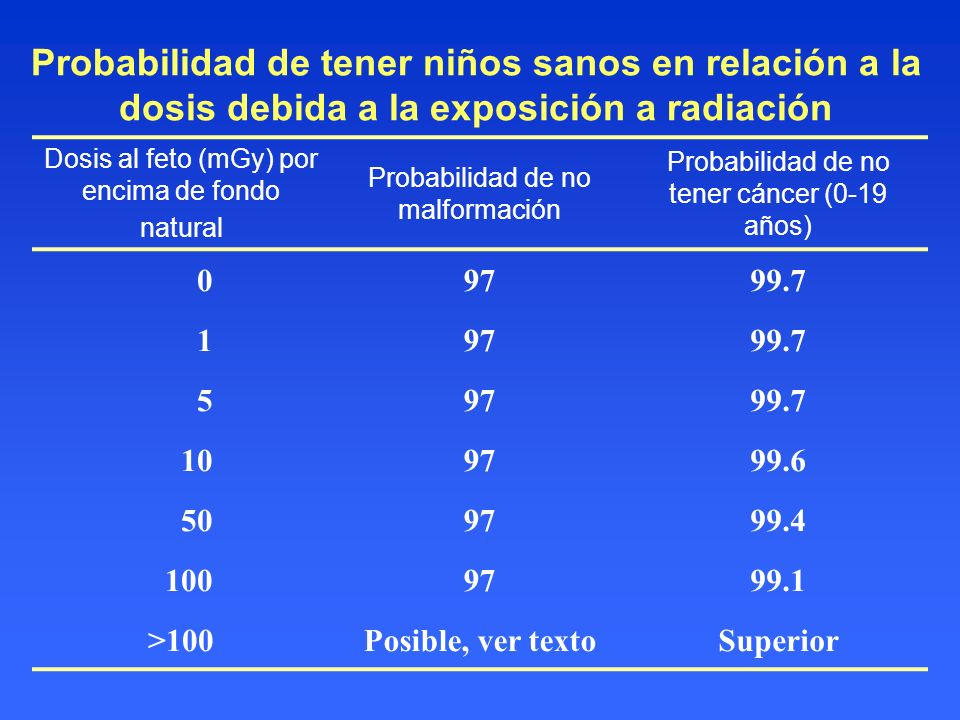 Probabilidad de tener niños sanos en relación a la dosis debida a la exposición a radiación