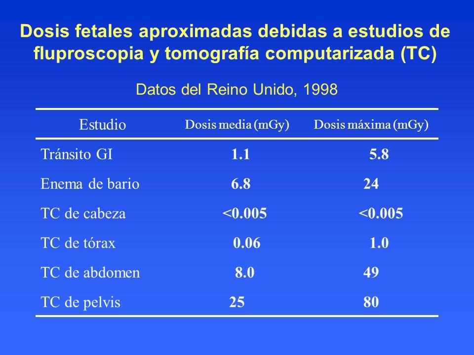 Dosis fetales aproximadas debidas a estudios de fluproscopia y tomografía computarizada (TC)