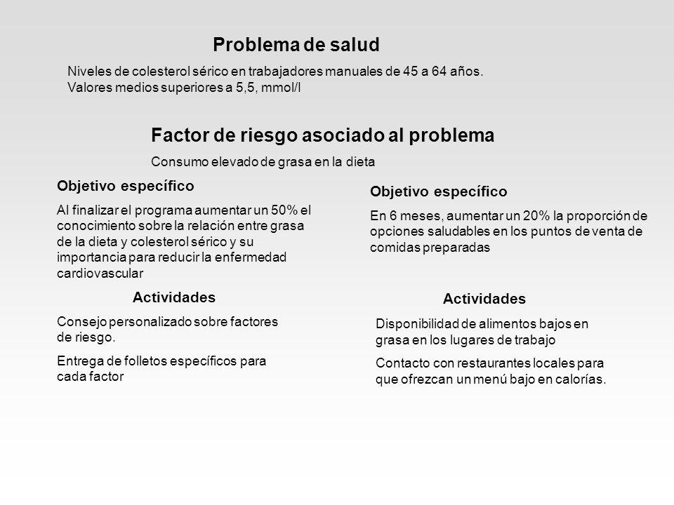 Problema de salud Actividades Factor de riesgo asociado al problema