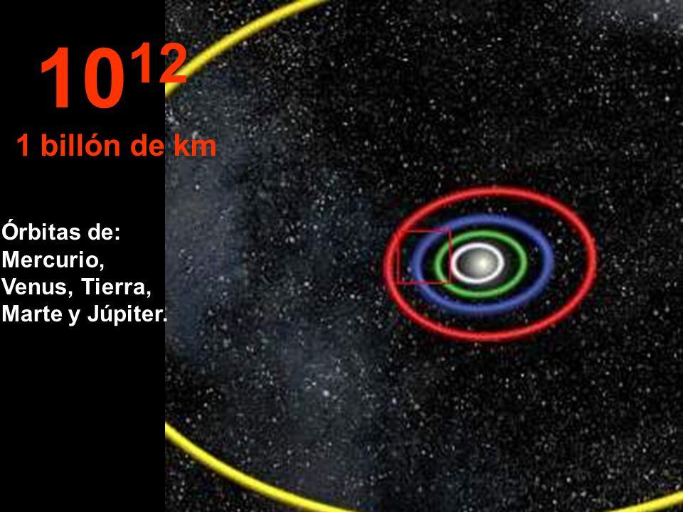 1012 1 billón de km Órbitas de: Mercurio, Venus, Tierra, Marte y Júpiter.