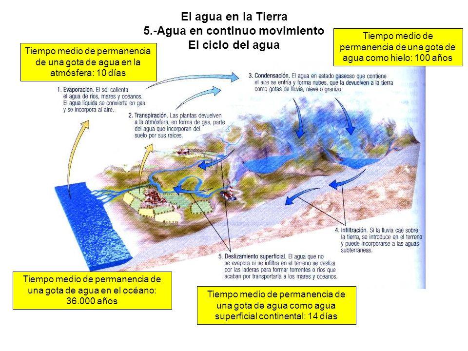 El agua en la Tierra 5.-Agua en continuo movimiento El ciclo del agua