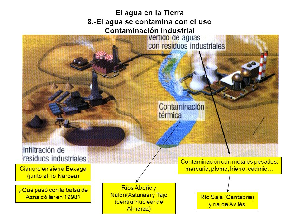 El agua en la Tierra 8.-El agua se contamina con el uso Contaminación industrial