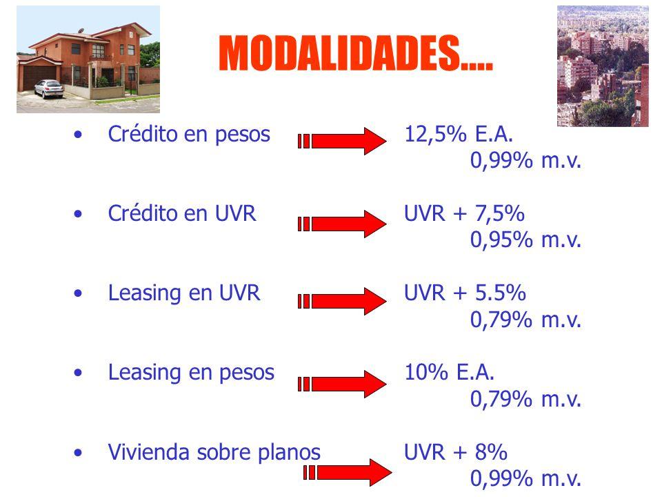 MODALIDADES.... Crédito en pesos 12,5% E.A. 0,99% m.v.