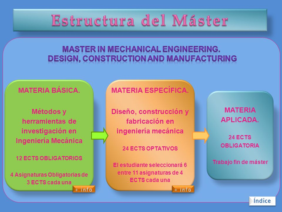 Estructura del Máster Master in Mechanical Engineering.