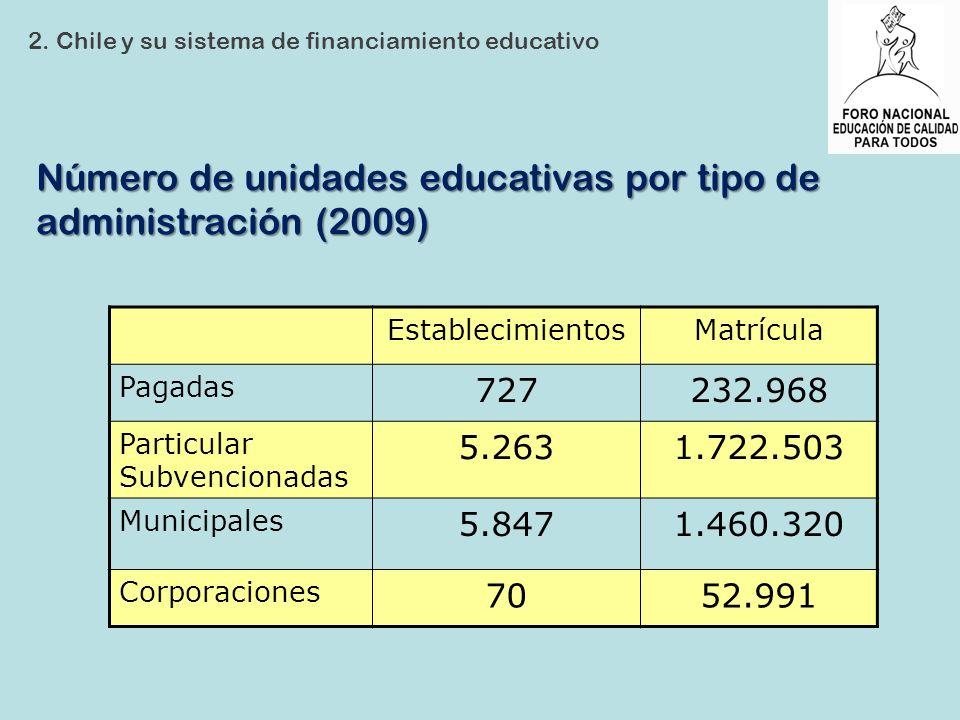 Número de unidades educativas por tipo de administración (2009)