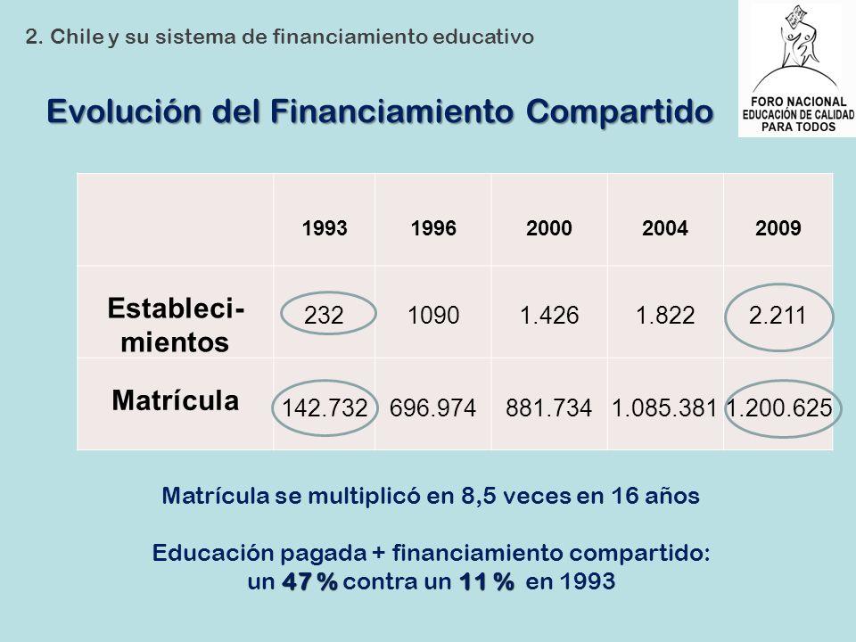 Evolución del Financiamiento Compartido
