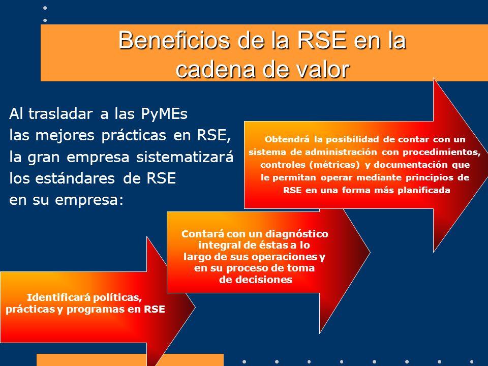 Beneficios de la RSE en la cadena de valor