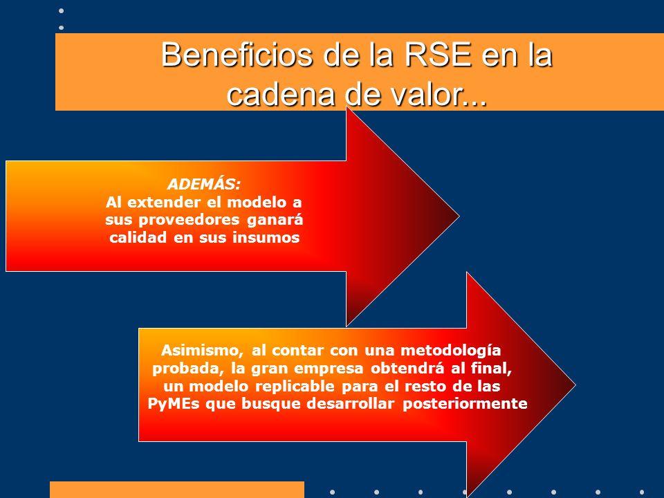 Beneficios de la RSE en la cadena de valor...