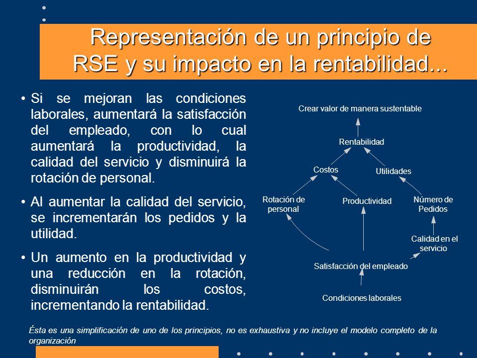 Representación de un principio de RSE y su impacto en la rentabilidad...
