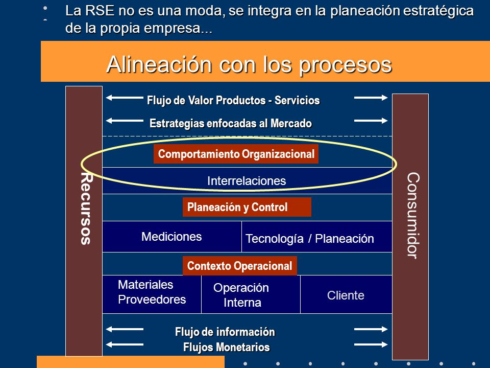 Alineación con los procesos