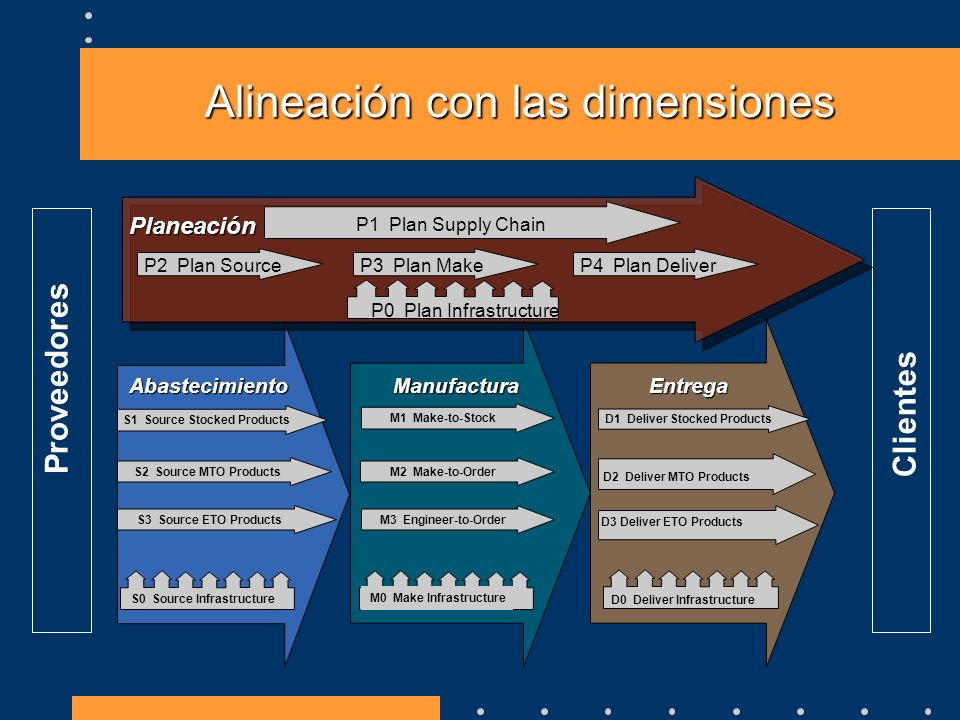 Alineación con las dimensiones