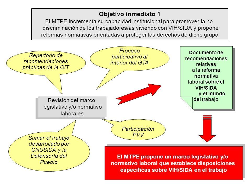 Objetivo inmediato 1 El MTPE incrementa su capacidad institucional para promover la no.
