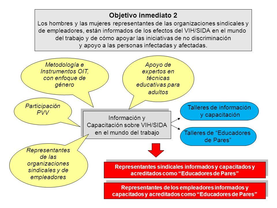 Objetivo inmediato 2 Los hombres y las mujeres representantes de las organizaciones sindicales y.