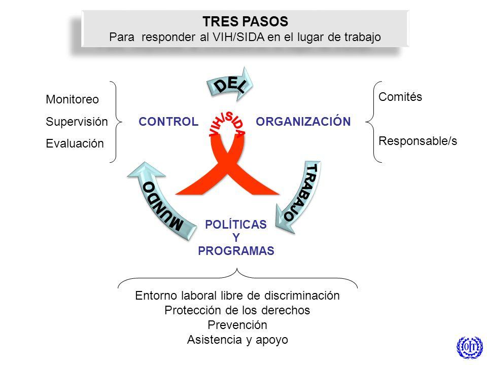 Para responder al VIH/SIDA en el lugar de trabajo