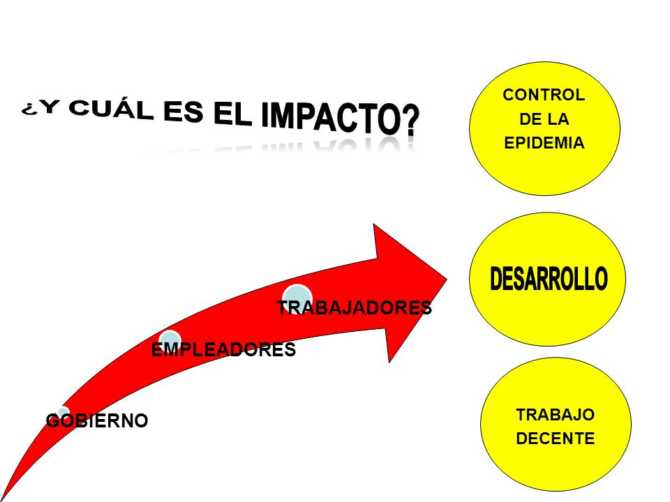 ¿Y cuÁl es el impacto GOBIERNO EMPLEADORES TRABAJADORES CONTROL DE LA