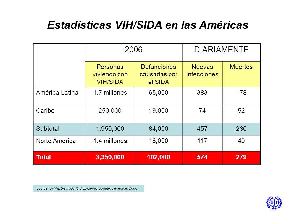 Estadísticas VIH/SIDA en las Américas
