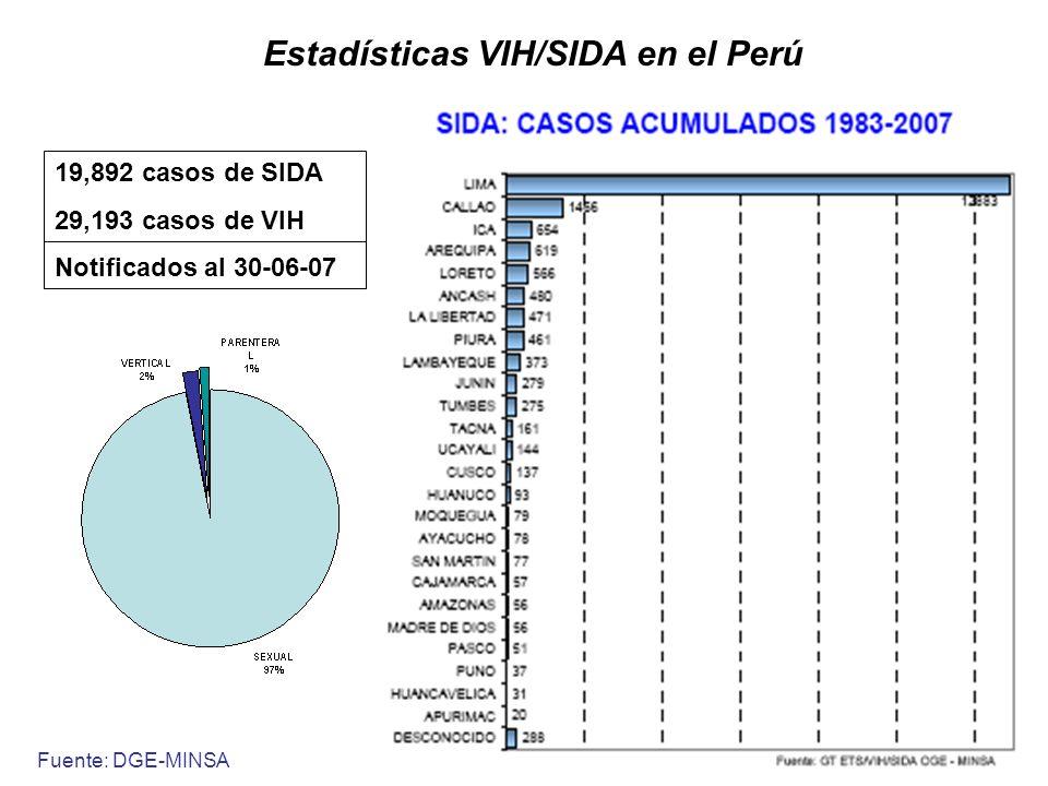 Estadísticas VIH/SIDA en el Perú