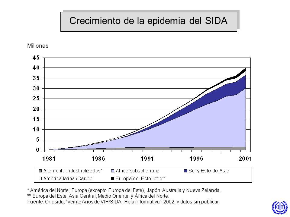Crecimiento de la epidemia del SIDA