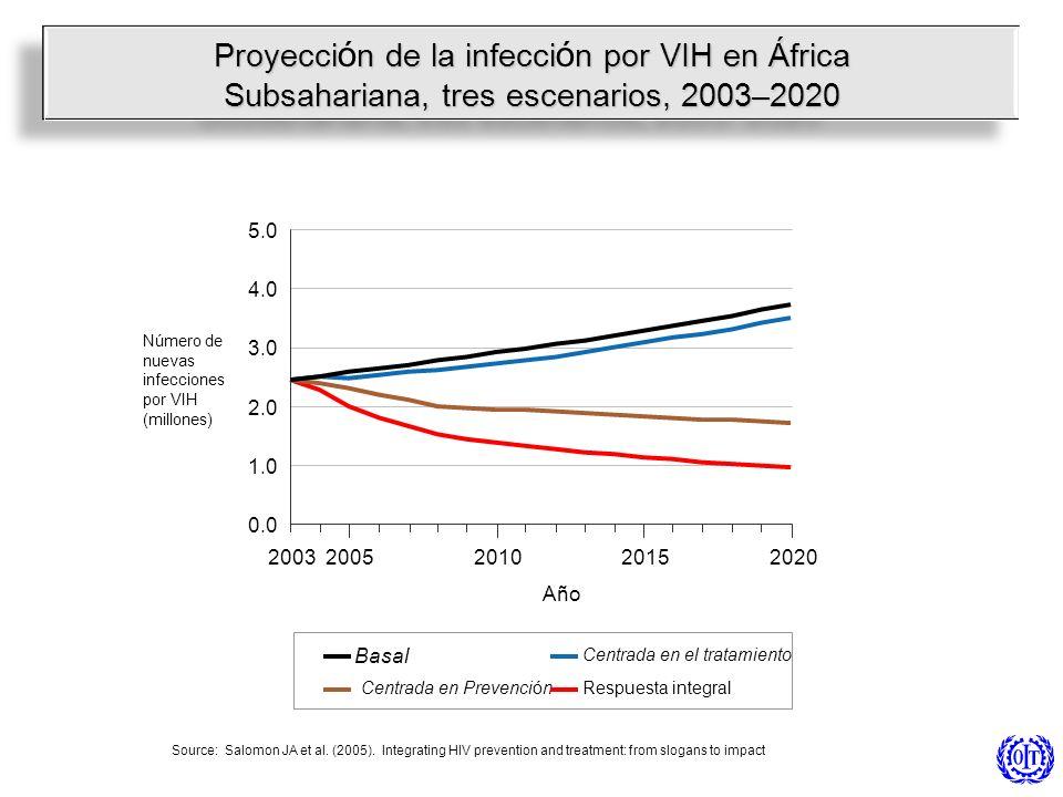 Proyección de la infección por VIH en África