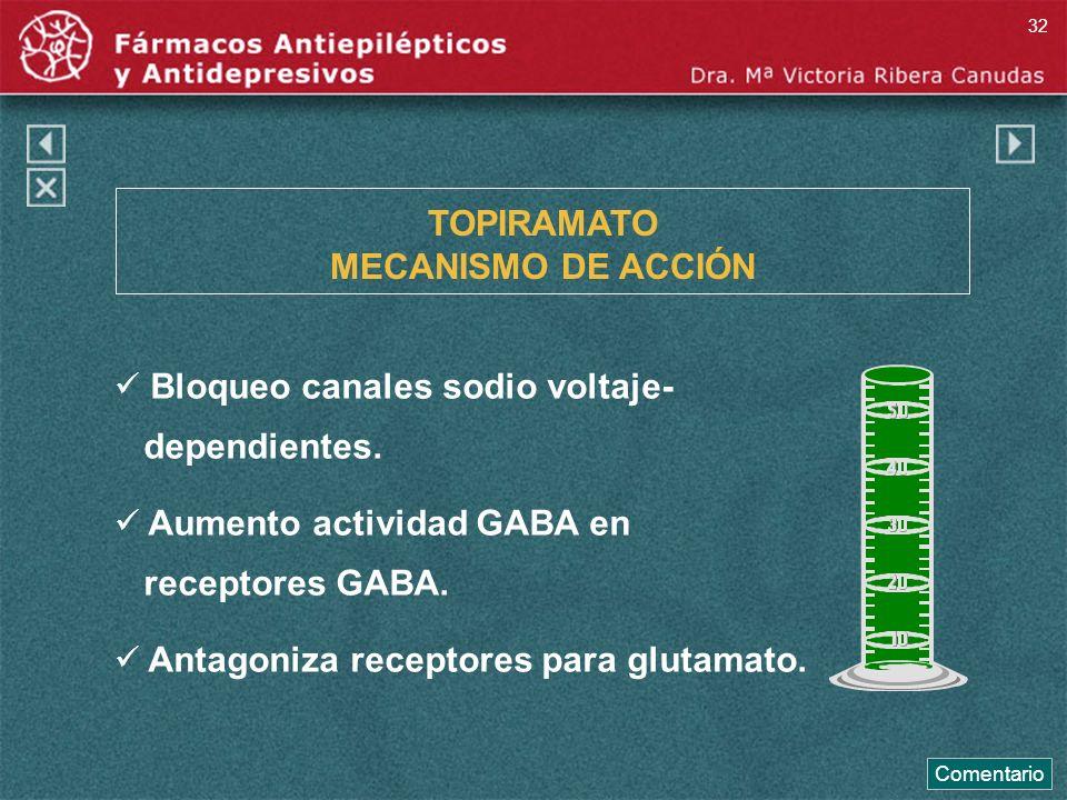 TOPIRAMATO MECANISMO DE ACCIÓN