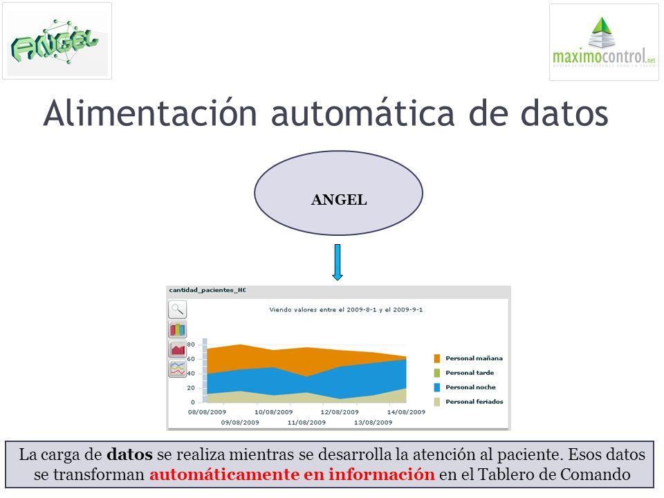 Alimentación automática de datos