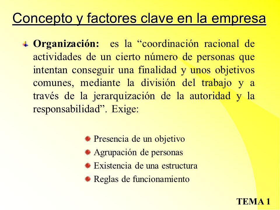 Concepto y factores clave en la empresa