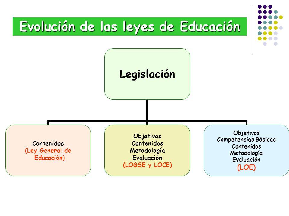 Evolución de las leyes de Educación