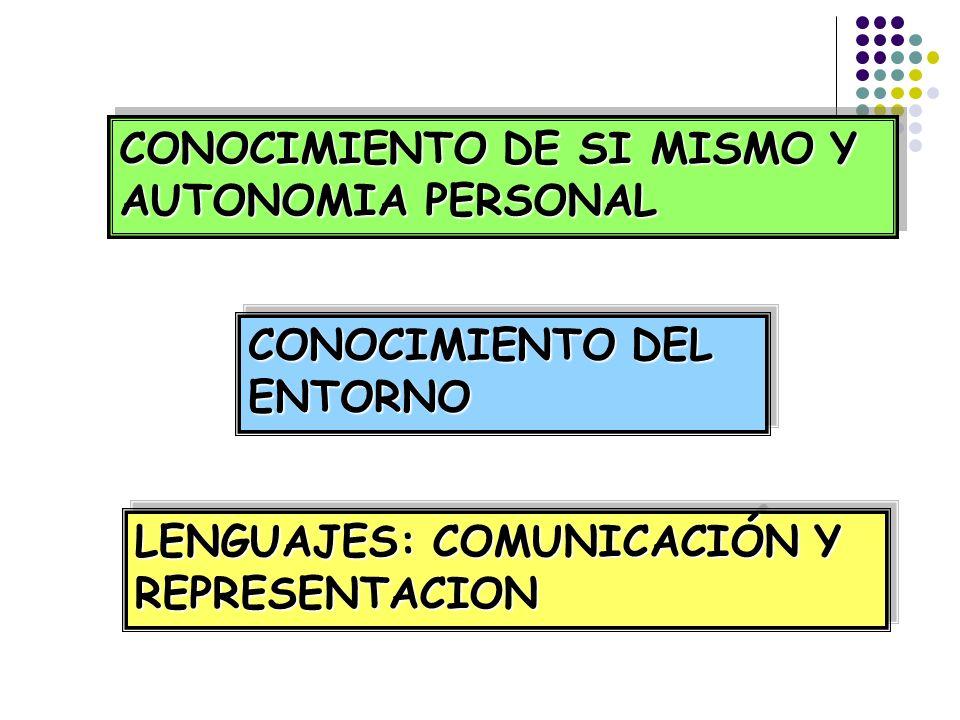 CONOCIMIENTO DE SI MISMO Y AUTONOMIA PERSONAL