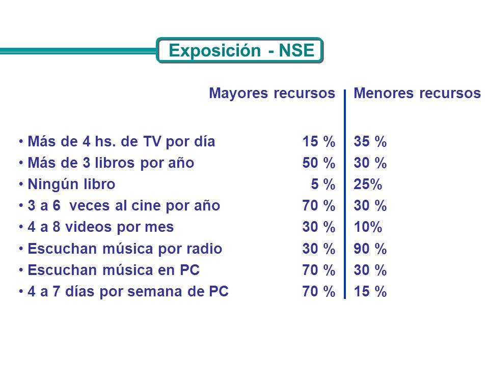 Exposición - NSE Mayores recursos Menores recursos