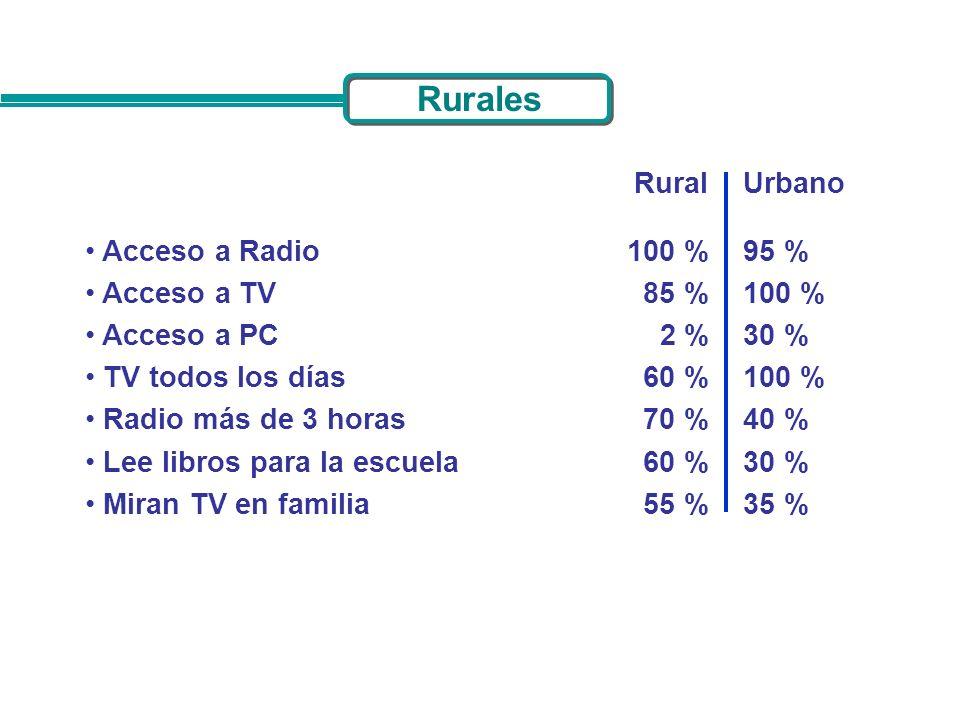 Rurales Rural Urbano Acceso a Radio Acceso a TV Acceso a PC